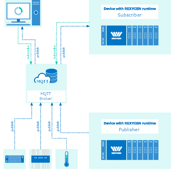 MQTT driver for the REXYGEN System