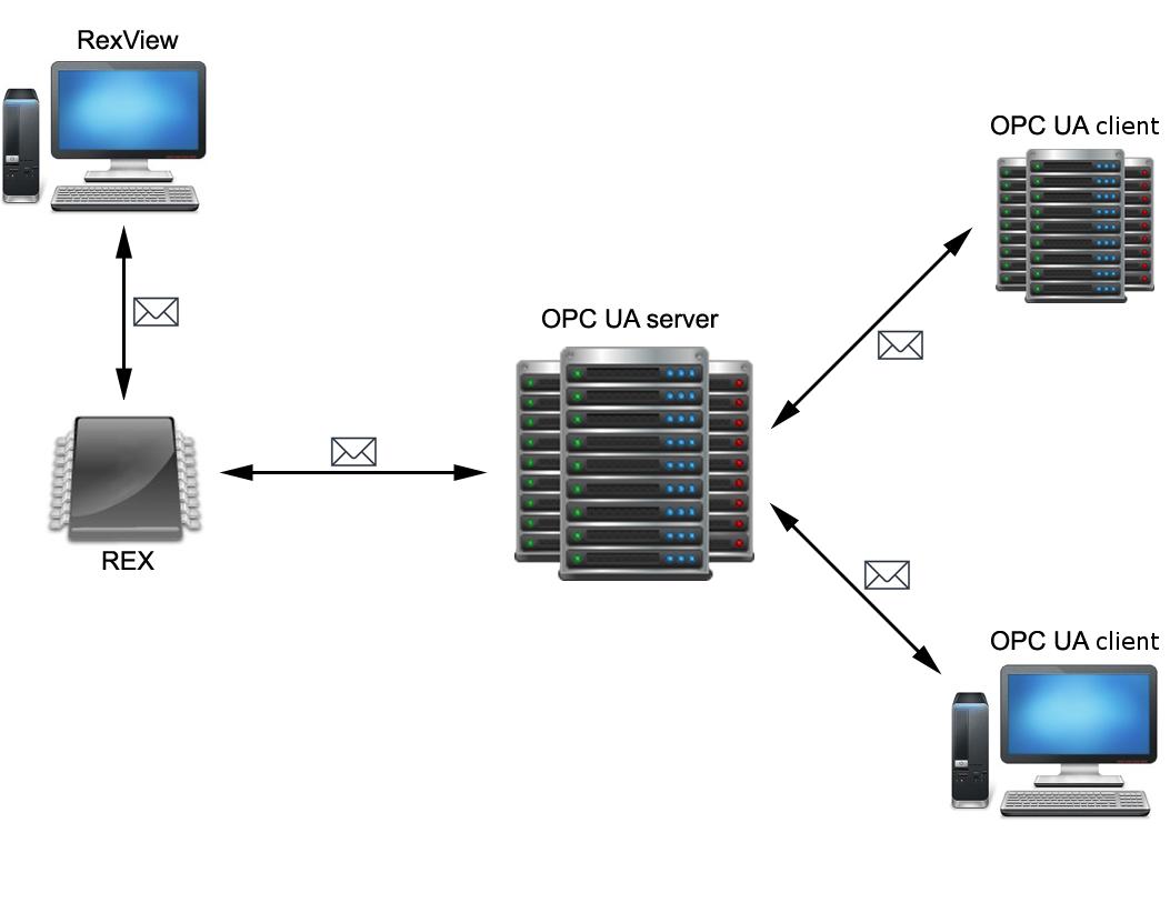 Adam Opc server Manual