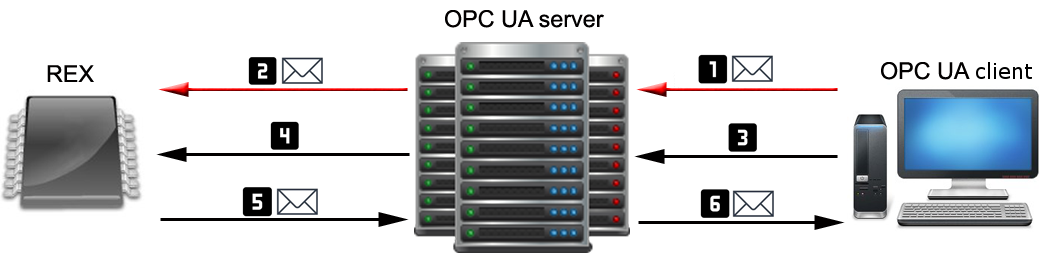 OPC UA server for REXYGEN User guide